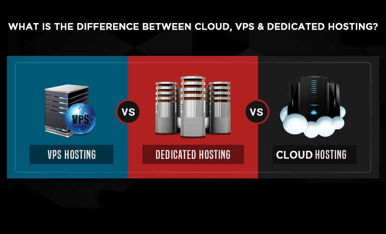 WHAT IS THE DIFFERENCE BETWEEN CLOUD, VPS & DEDICATED HOSTING?