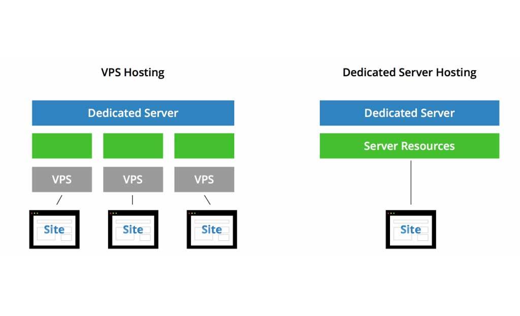 VPS Hosting vs Dedicated Server Hosting